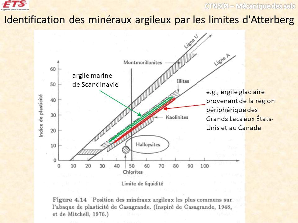 Identification des minéraux argileux par les limites d'Atterberg e.g., argile glaciaire provenant de la région périphérique des Grands Lacs aux États-
