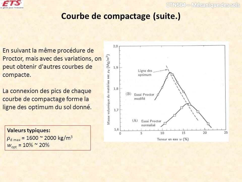 En suivant la même procédure de Proctor, mais avec des variations, on peut obtenir d'autres courbes de compacte. La connexion des pics de chaque courb