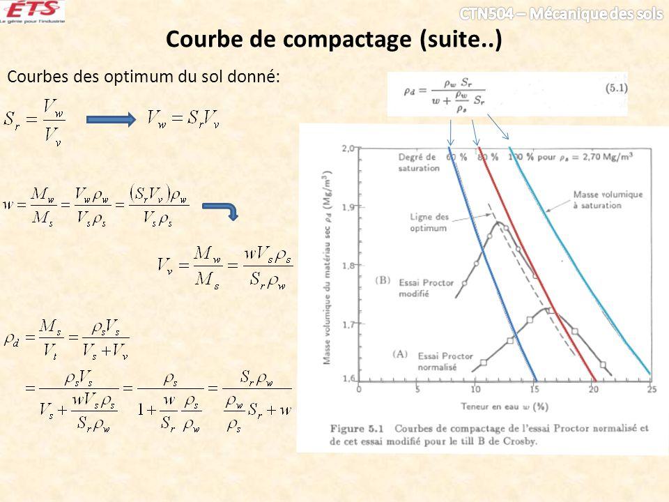 Courbes des optimum du sol donné: Courbe de compactage (suite..)