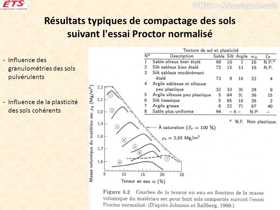 Résultats typiques de compactage des sols suivant l'essai Proctor normalisé - Influence des granulométries des sols pulvérulents - Influence de la pla