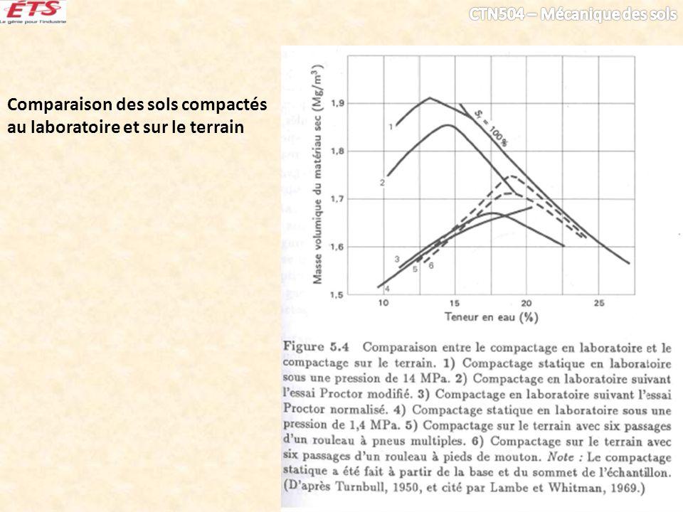 Comparaison des sols compactés au laboratoire et sur le terrain