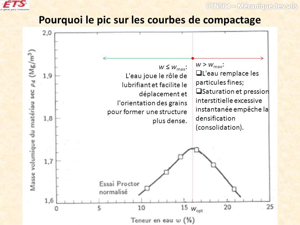 Pourquoi le pic sur les courbes de compactage w opt w w max : L'eau joue le rôle de lubrifiant et facilite le déplacement et l'orientation des grains