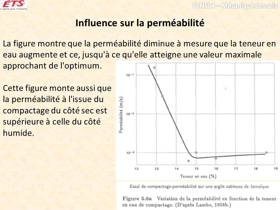 Influence sur la perméabilité La figure montre que la perméabilité diminue à mesure que la teneur en eau augmente et ce, jusqu'à ce qu'elle atteigne u