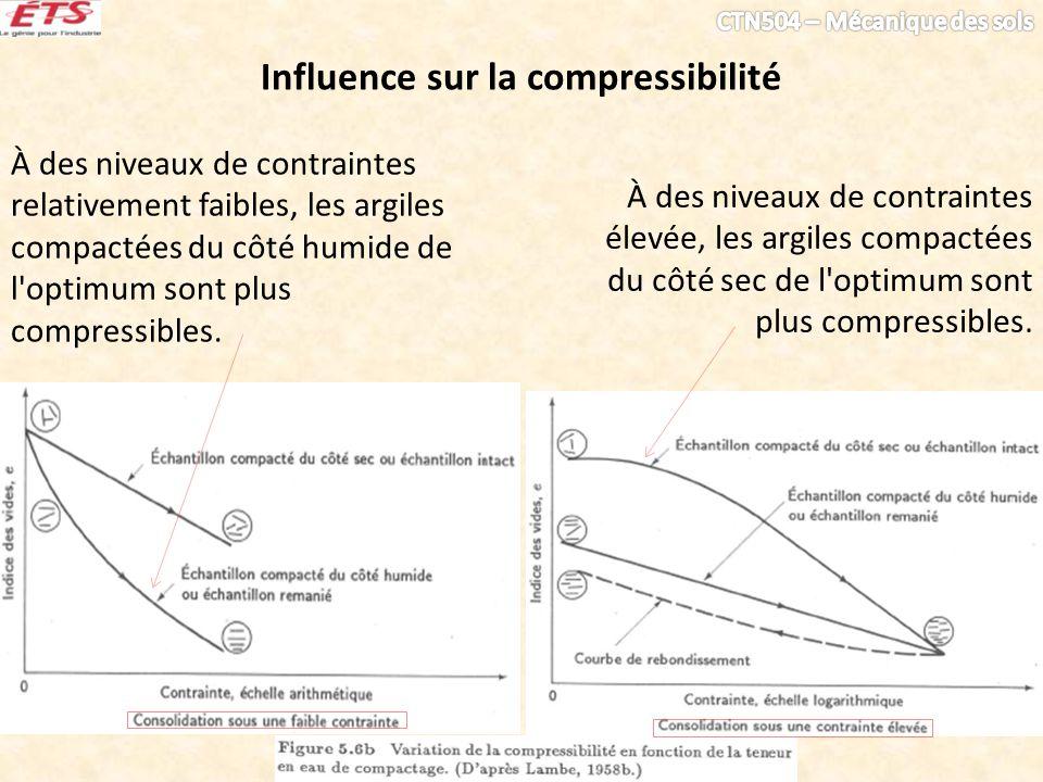Influence sur la compressibilité À des niveaux de contraintes relativement faibles, les argiles compactées du côté humide de l'optimum sont plus compr