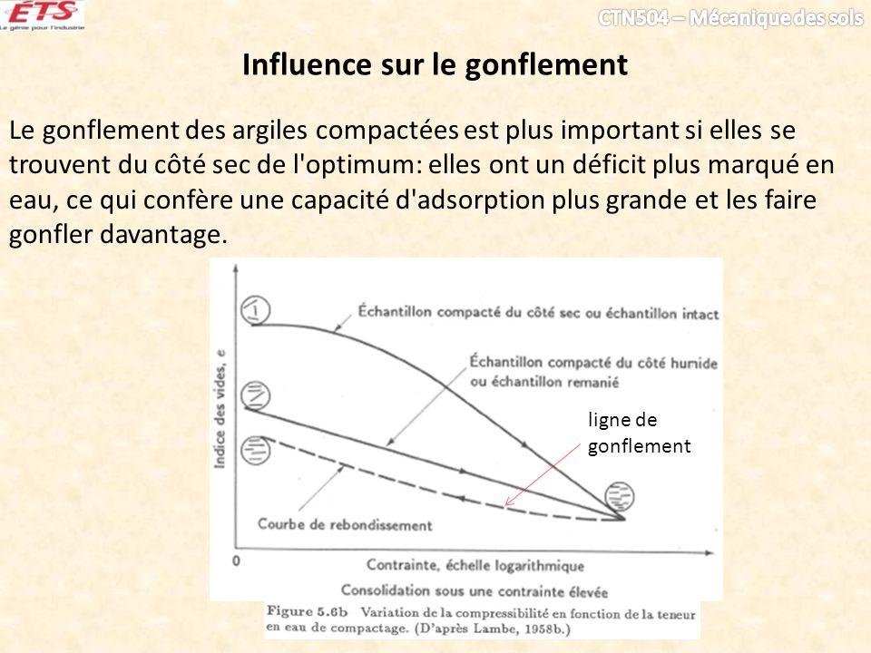 Influence sur le gonflement Le gonflement des argiles compactées est plus important si elles se trouvent du côté sec de l'optimum: elles ont un défici