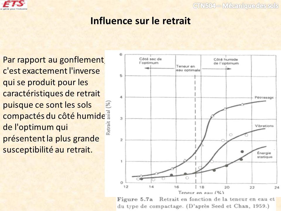 Influence sur le retrait Par rapport au gonflement, c'est exactement l'inverse qui se produit pour les caractéristiques de retrait puisque ce sont les