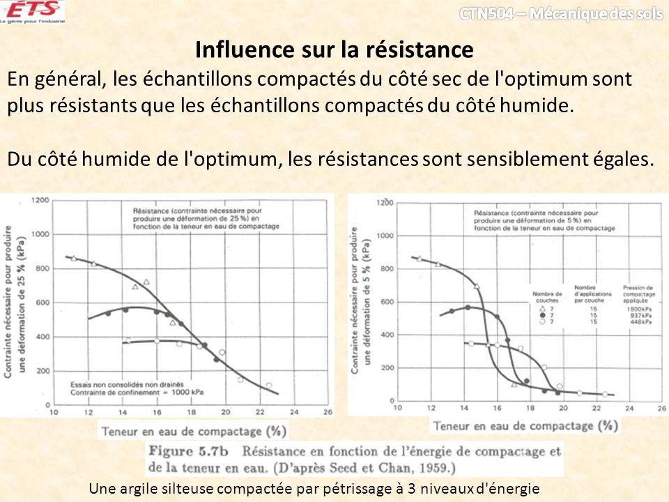 Influence sur la résistance En général, les échantillons compactés du côté sec de l'optimum sont plus résistants que les échantillons compactés du côt