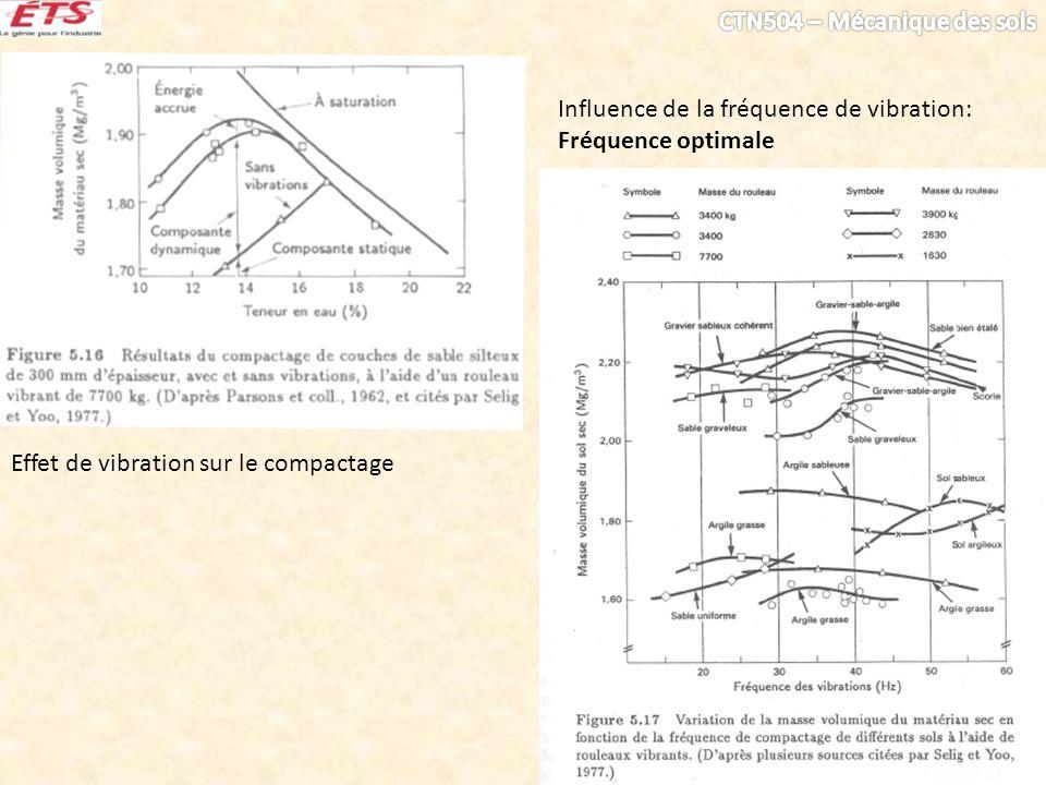 Effet de vibration sur le compactage Influence de la fréquence de vibration: Fréquence optimale