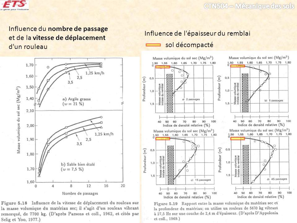 Influence du nombre de passage et de la vitesse de déplacement d'un rouleau Influence de l'épaisseur du remblai sol décompacté