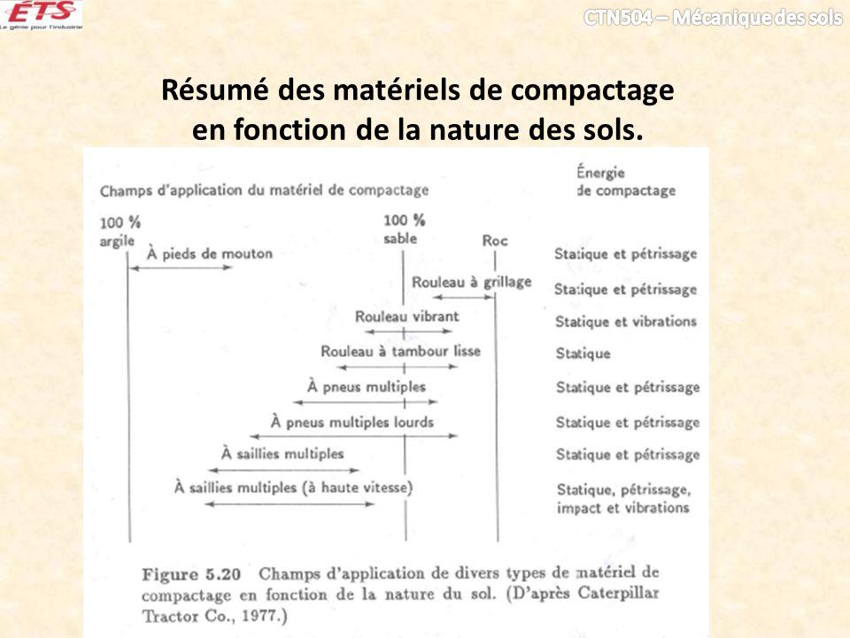 Résumé des matériels de compactage en fonction de la nature des sols.
