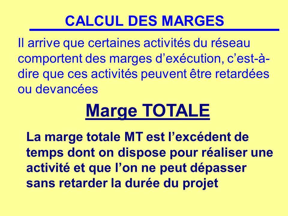 Pour chaque activité, on calcule la marge TOTALE de temps disponible en faisant le calcul suivant : MT =LF ij -ES ij -DURÉE -durée ij