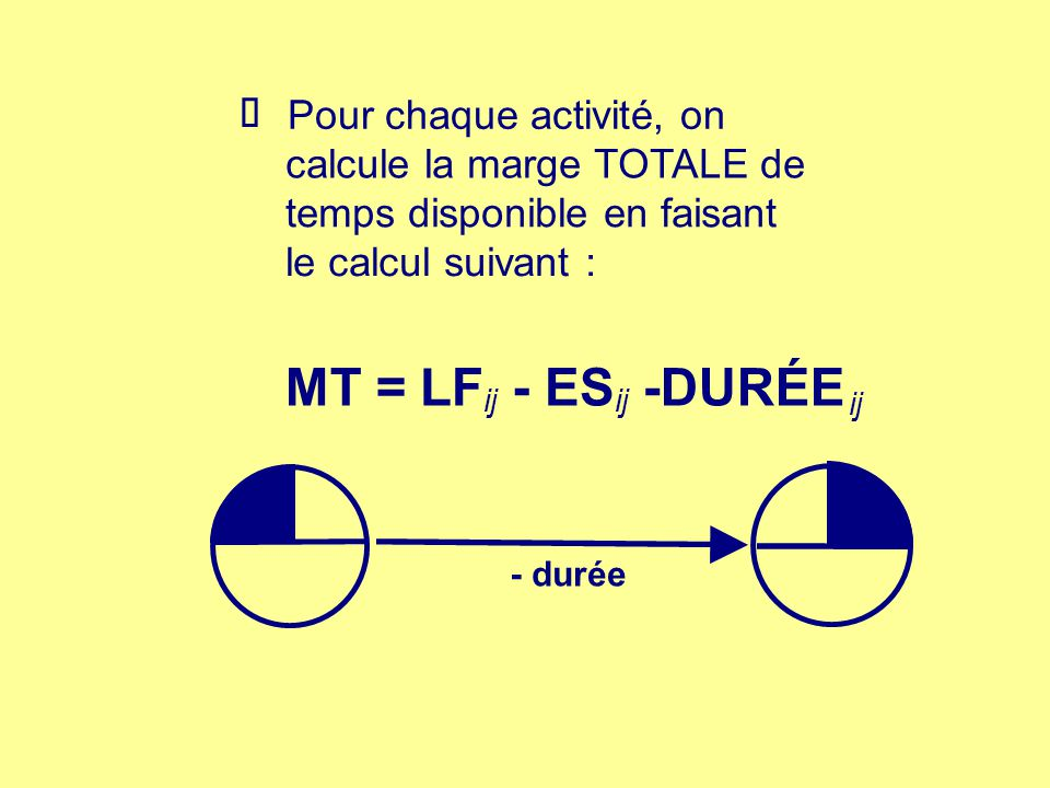 Si lon considère le projet au temps AU PLUS TÔT (début) Pour chaque activité, on calcule la marge TOTALE DE DÉBUT disponible en faisant le calcul suivant: MTdébut =LS - ES