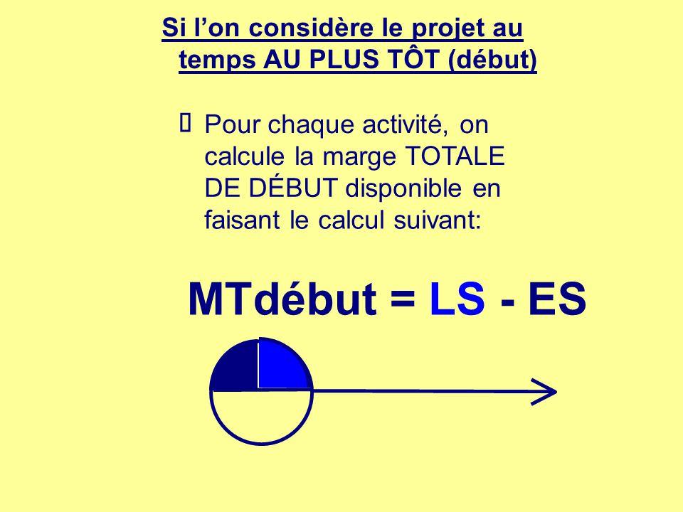 Si lon considère le projet au temps AU PLUS TÔT (début) Pour chaque activité, on calcule la marge TOTALE DE DÉBUT disponible en faisant le calcul suiv