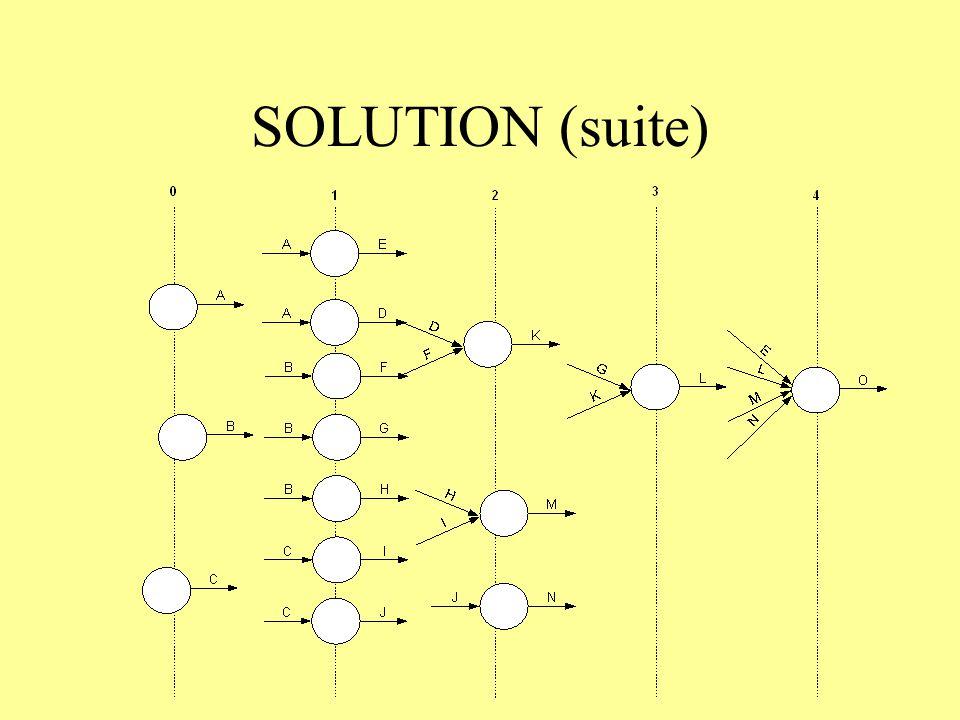 SOLUTION (suite)