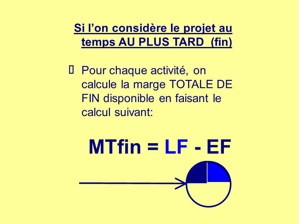 Si lon considère le projet au temps AU PLUS TARD (fin) Pour chaque activité, on calcule la marge TOTALE DE FIN disponible en faisant le calcul suivant