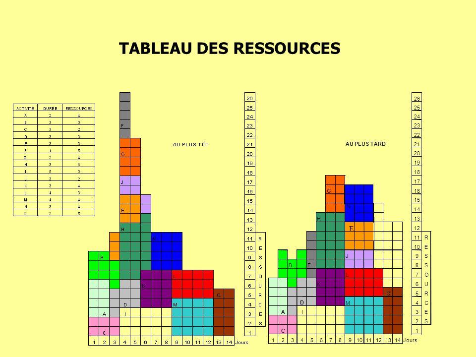 TABLEAU DES RESSOURCES E 26 25 24 23 22 AU PLUS TARD 21 20 19 18 17 G16 15 N 14 H13 12 11R 10E J9S BF8S L7O K6U O5R D M4C A I3E 2S C 1 123456789 11121