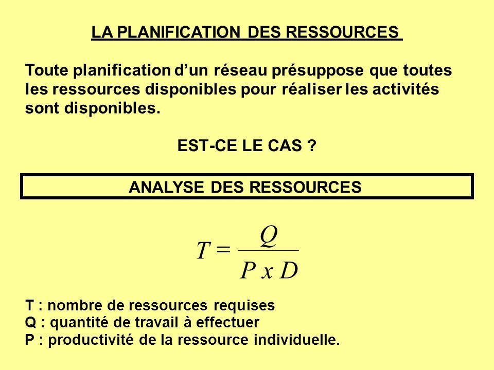 LA PLANIFICATION DES RESSOURCES Toute planification dun réseau présuppose que toutes les ressources disponibles pour réaliser les activités sont dispo
