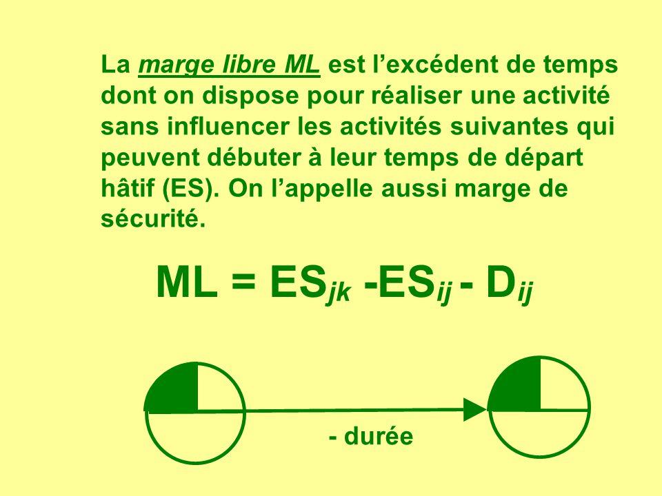 La marge indépendante MI est lexcédent de temps dont on dispose pour retarder une activité sans influencer les activités qui la précédent ou bien qui suivent MI = ES jk -LS ij - D ij.