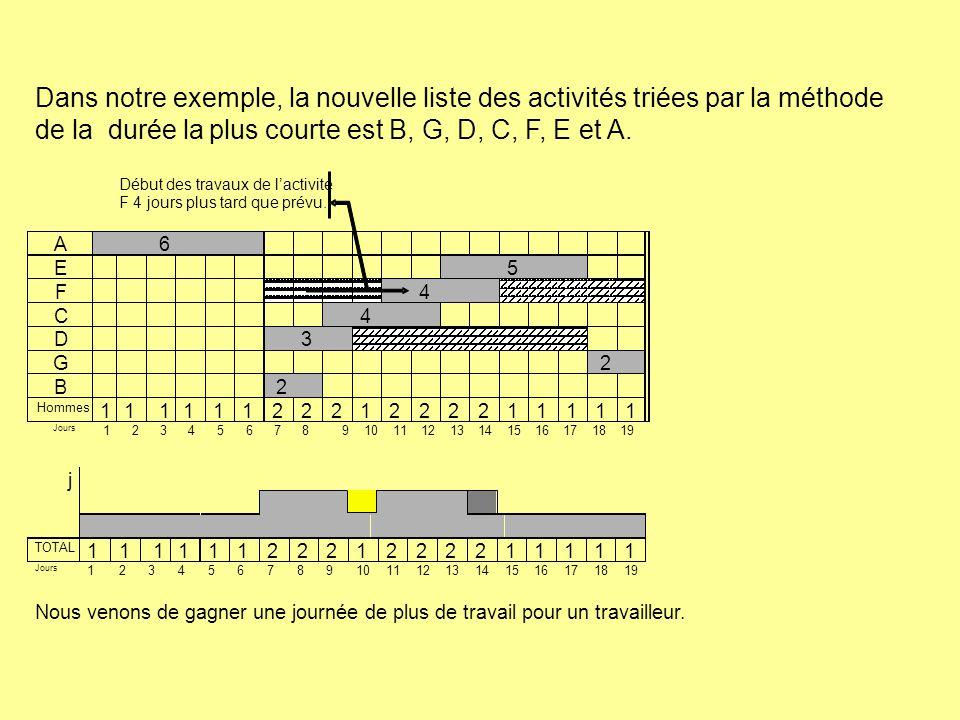 Dans notre exemple, la nouvelle liste des activités triées par la méthode de la durée la plus courte est B, G, D, C, F, E et A. A 6 E 5 F 4 C 4 2 1 1