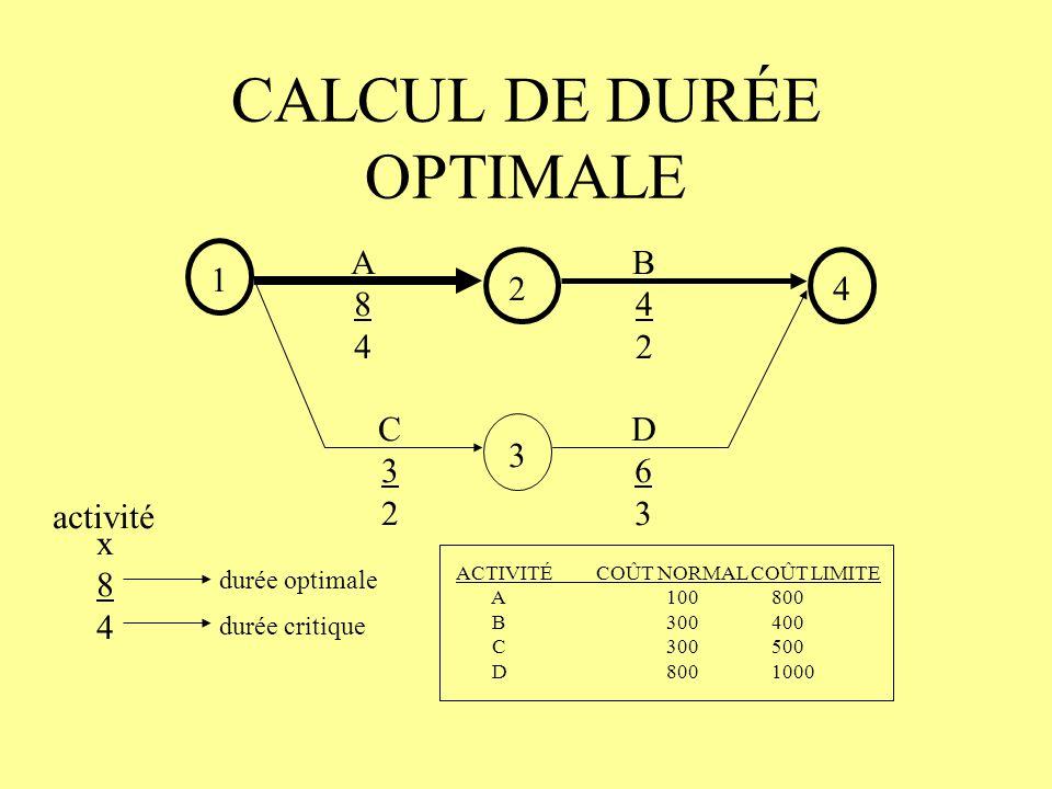 CALCUL DE DURÉE OPTIMALE 1 2 3 4 A84A84 C32C32 D63D63 B42B42 x84x84 activité durée optimale durée critique ACTIVITÉ COÛT NORMAL COÛT LIMITE A100800 B3