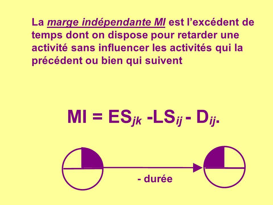 EXEMPLE Discrète 11 12 16 temps (j) Limite Normale 600 Limite 100 Normal Pente = 100 - 100 = $0 p.j.