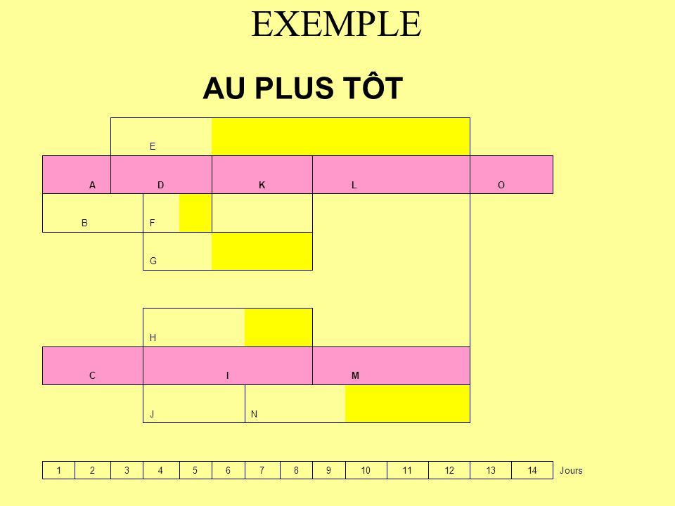 EXEMPLE Jours1413121110987654321 N J M I C H G F B O L K D A E AU PLUS TÔT