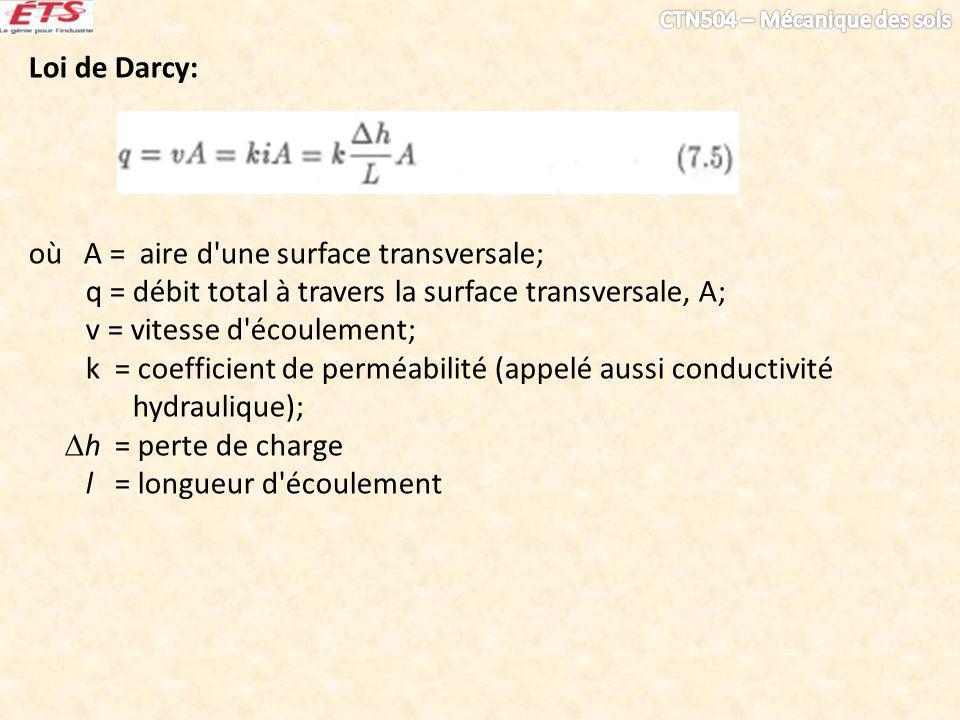 Loi de Darcy: où A = aire d'une surface transversale; q = débit total à travers la surface transversale, A; v = vitesse d'écoulement; k = coefficient
