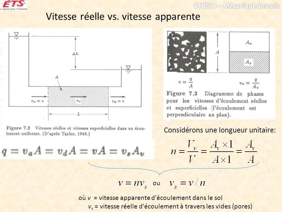 Vitesse réelle vs. vitesse apparente Considérons une longueur unitaire: ou où v = vitesse apparente d'écoulement dans le sol v s = vitesse réelle d'éc