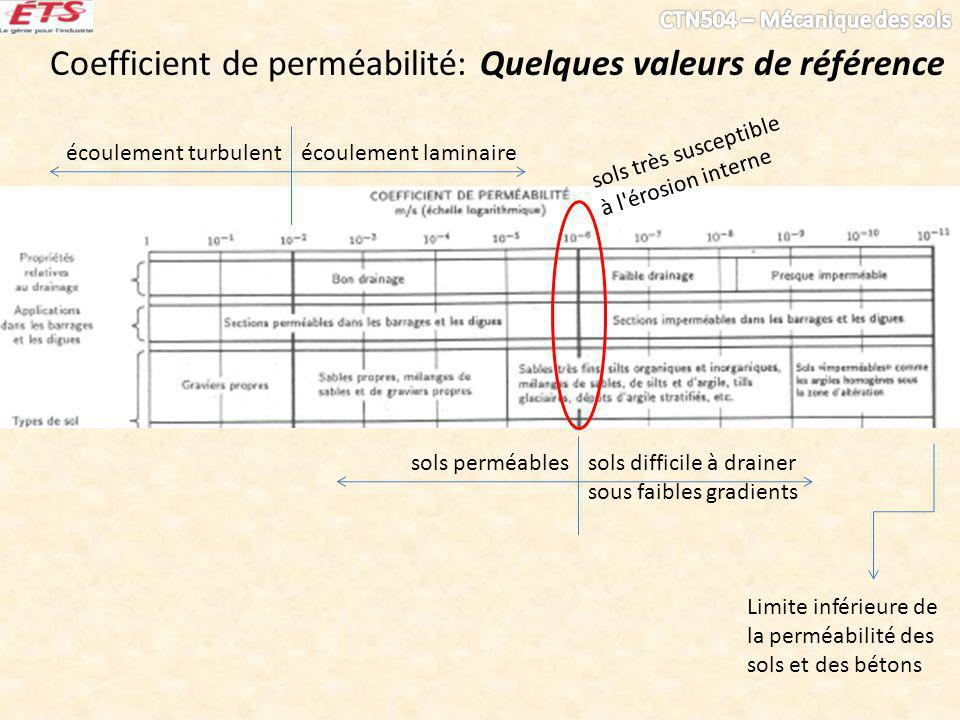 Coefficient de perméabilité: Quelques valeurs de référence écoulement laminaireécoulement turbulentsols difficile à drainer sous faibles gradients sols perméables sols très susceptible à l érosion interne Limite inférieure de la perméabilité des sols et des bétons