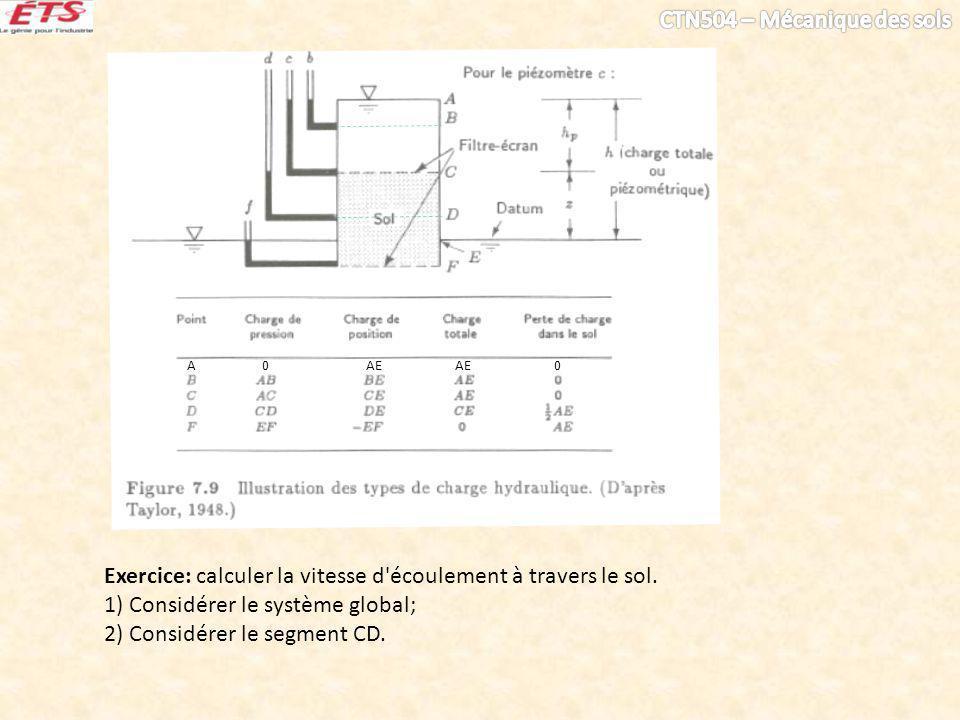 Exercice: calculer la vitesse d'écoulement à travers le sol. 1) Considérer le système global; 2) Considérer le segment CD. A 0 AE AE 0