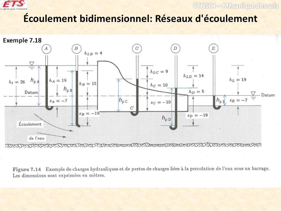 Écoulement bidimensionnel: Réseaux d écoulement Exemple 7.18 hp Ahp A hp Bhp B hp Chp C hp Dhp D hp Ehp E