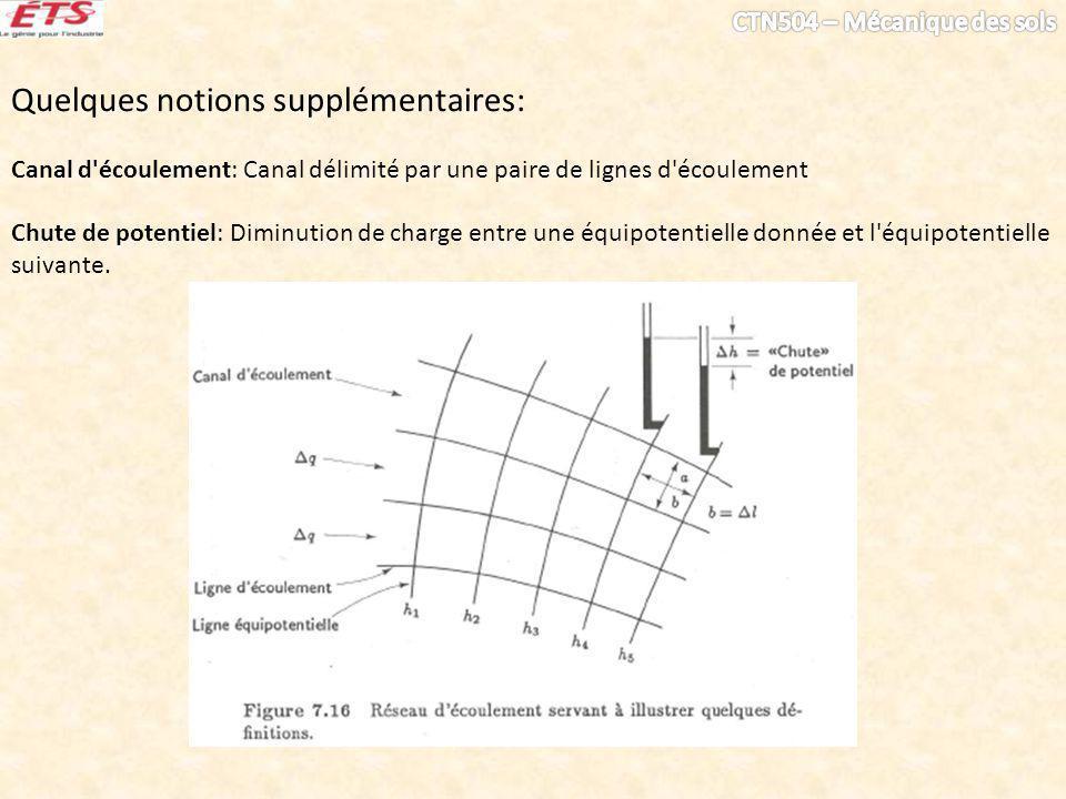Quelques notions supplémentaires: Canal d écoulement: Canal délimité par une paire de lignes d écoulement Chute de potentiel: Diminution de charge entre une équipotentielle donnée et l équipotentielle suivante.