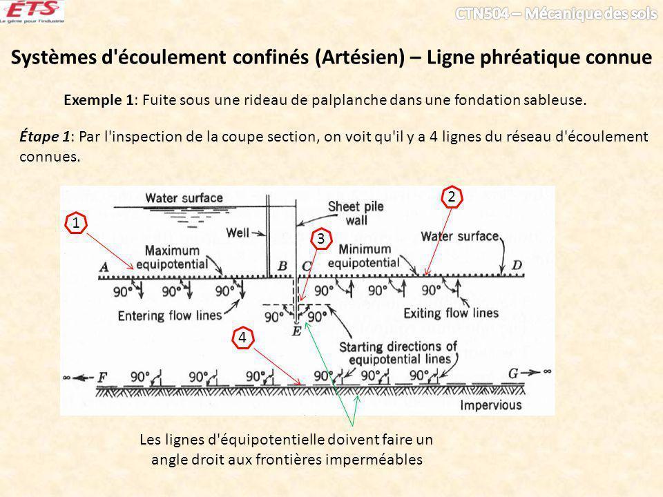 Systèmes d'écoulement confinés (Artésien) – Ligne phréatique connue Exemple 1: Fuite sous une rideau de palplanche dans une fondation sableuse. Étape