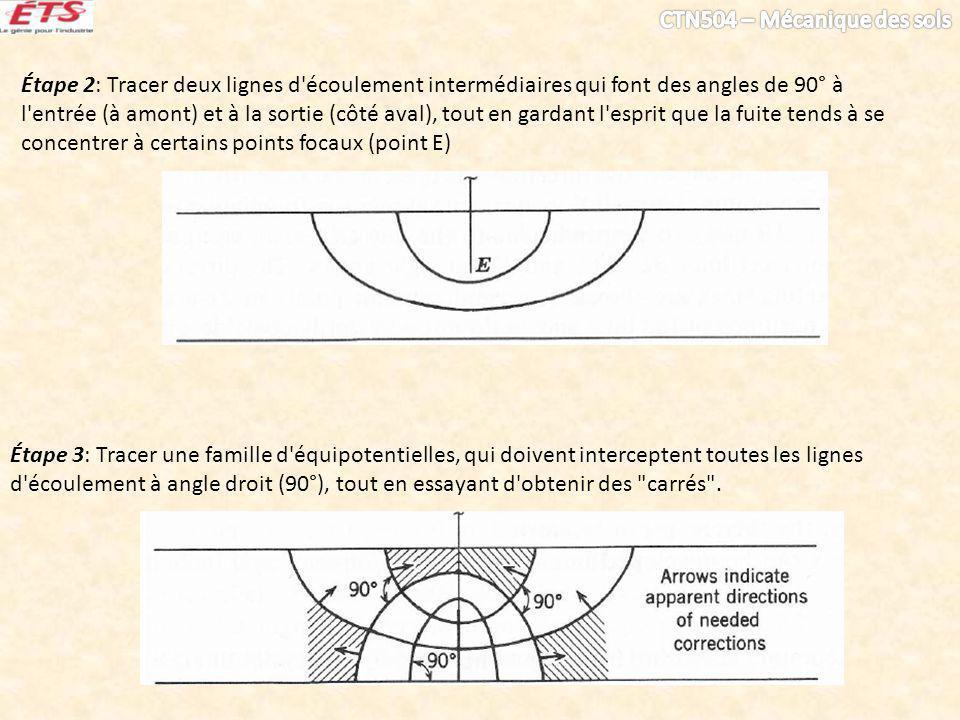 Étape 2: Tracer deux lignes d écoulement intermédiaires qui font des angles de 90° à l entrée (à amont) et à la sortie (côté aval), tout en gardant l esprit que la fuite tends à se concentrer à certains points focaux (point E) Étape 3: Tracer une famille d équipotentielles, qui doivent interceptent toutes les lignes d écoulement à angle droit (90°), tout en essayant d obtenir des carrés .