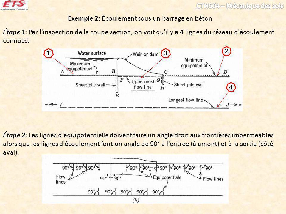 Exemple 2: Écoulement sous un barrage en béton Étape 1: Par l'inspection de la coupe section, on voit qu'il y a 4 lignes du réseau d'écoulement connue