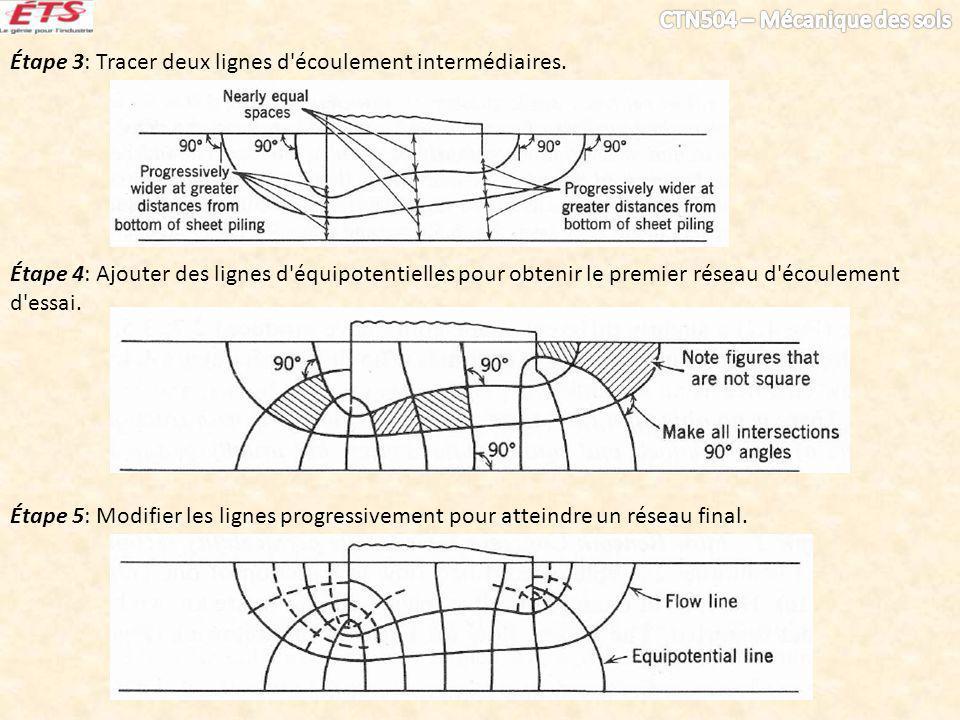 Étape 3: Tracer deux lignes d'écoulement intermédiaires. Étape 4: Ajouter des lignes d'équipotentielles pour obtenir le premier réseau d'écoulement d'