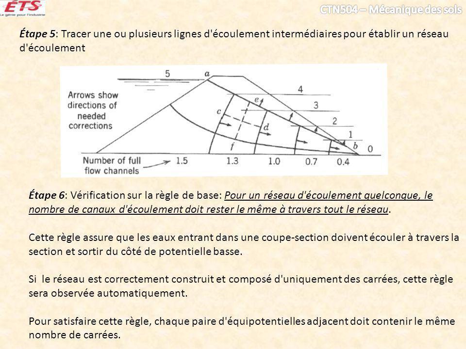 Étape 5: Tracer une ou plusieurs lignes d écoulement intermédiaires pour établir un réseau d écoulement Étape 6: Vérification sur la règle de base: Pour un réseau d écoulement quelconque, le nombre de canaux d écoulement doit rester le même à travers tout le réseau.