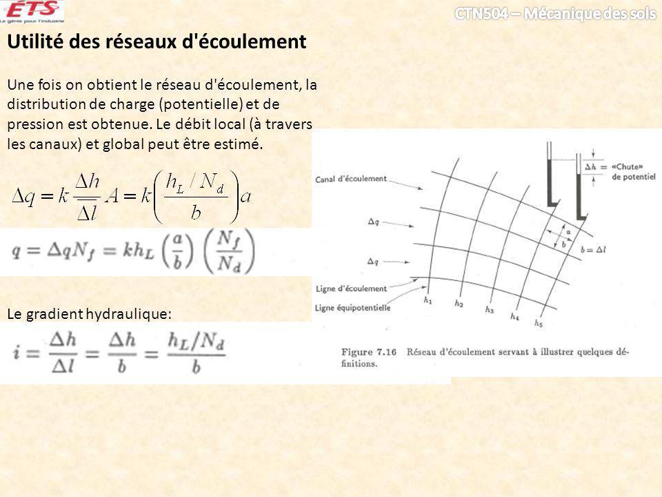 Utilité des réseaux d'écoulement Une fois on obtient le réseau d'écoulement, la distribution de charge (potentielle) et de pression est obtenue. Le dé
