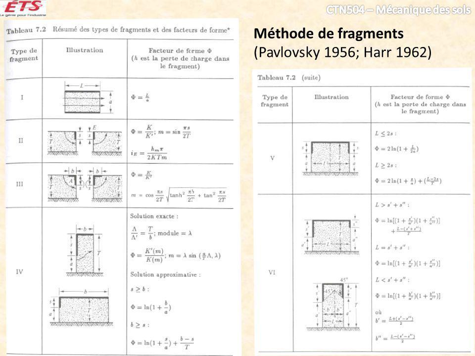 Méthode de fragments (Pavlovsky 1956; Harr 1962)