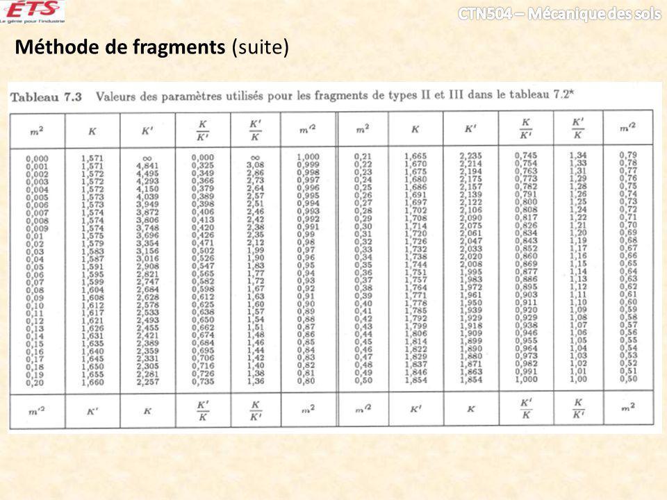 Méthode de fragments (suite)