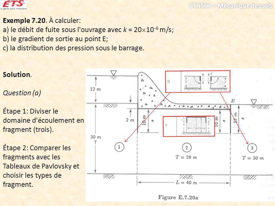 Exemple 7.20. À calculer: a) le débit de fuite sous l'ouvrage avec k = 20 10 -6 m/s; b) le gradient de sortie au point E; c) la distribution des press