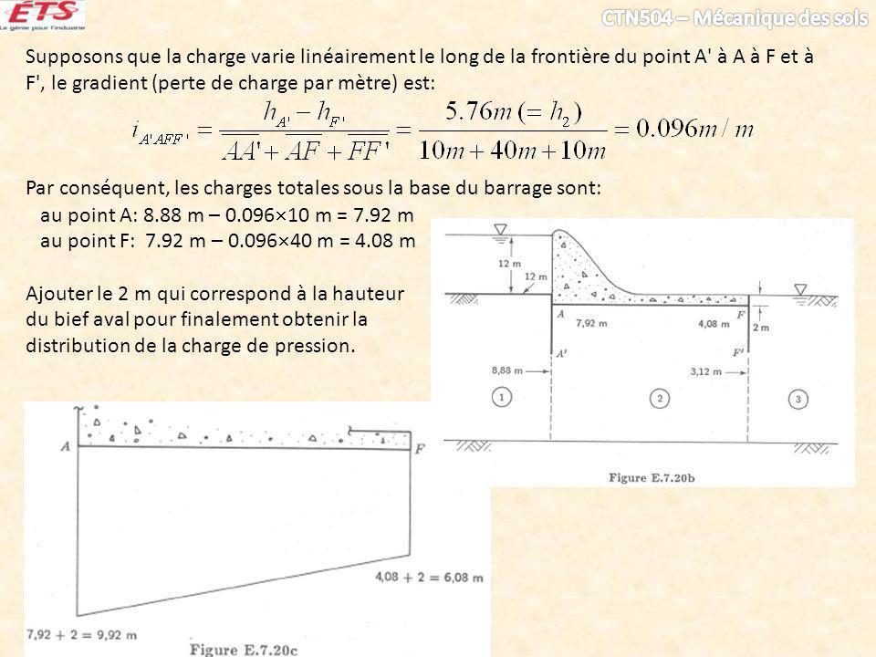 Supposons que la charge varie linéairement le long de la frontière du point A à A à F et à F , le gradient (perte de charge par mètre) est: Par conséquent, les charges totales sous la base du barrage sont: au point A: 8.88 m – 0.096 10 m = 7.92 m au point F: 7.92 m – 0.096 40 m = 4.08 m Ajouter le 2 m qui correspond à la hauteur du bief aval pour finalement obtenir la distribution de la charge de pression.