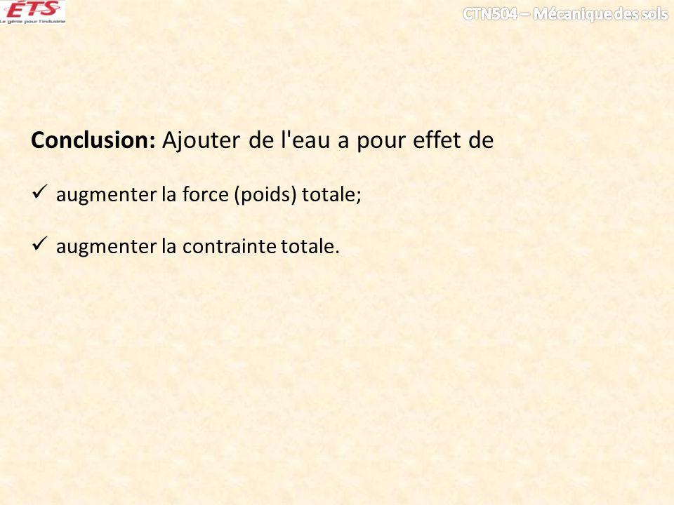 Conclusion: Ajouter de l'eau a pour effet de augmenter la force (poids) totale; augmenter la contrainte totale.