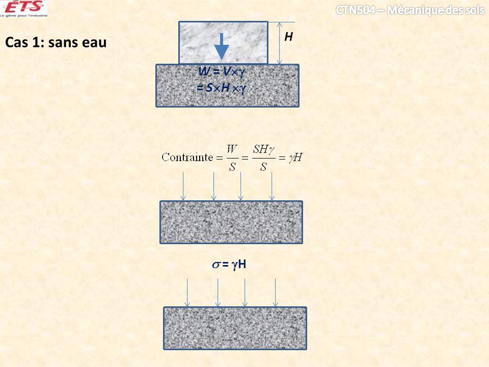 W = V = S H H = H Cas 1: sans eau