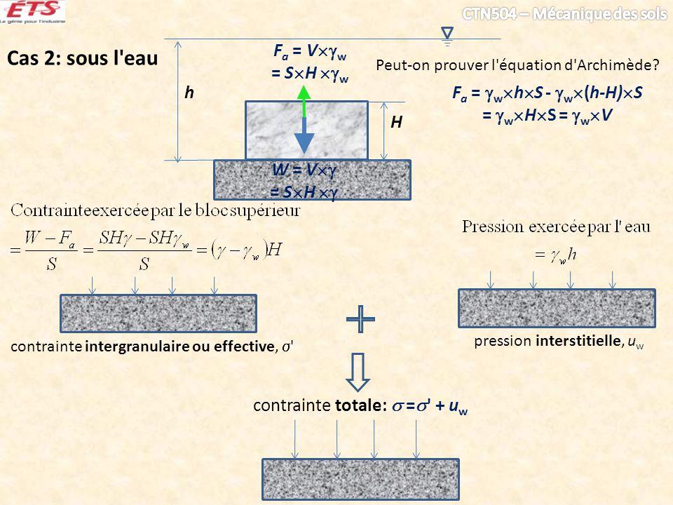 Peut-on prouver l'équation d'Archimède? W = V = S H H F a = V w = S H w contrainte totale: = ' + u w contrainte intergranulaire ou effective, ' h pres