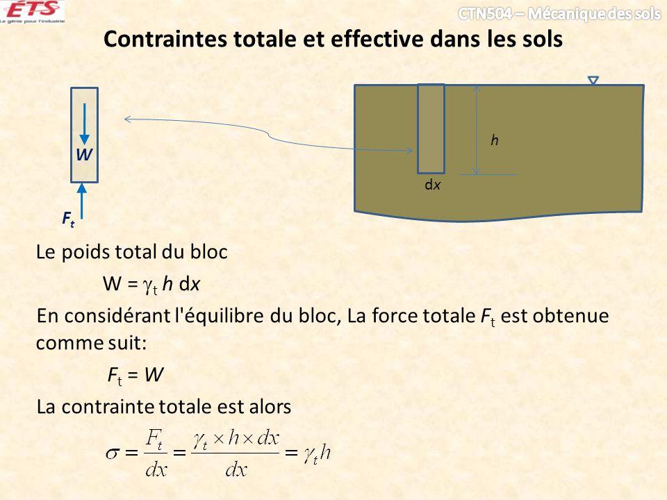 Contraintes totale et effective dans les sols h Le poids total du bloc W = t h dx En considérant l équilibre du bloc, La force totale F t est obtenue comme suit: F t = W La contrainte totale est alors dxdx W FtFt