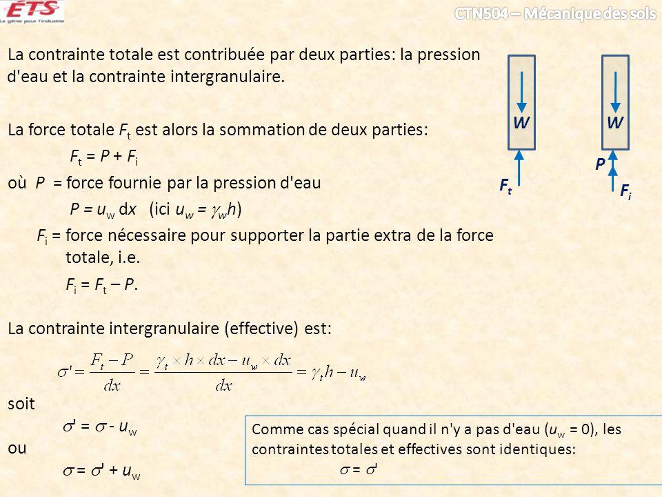 La contrainte totale est contribuée par deux parties: la pression d'eau et la contrainte intergranulaire. La force totale F t est alors la sommation d