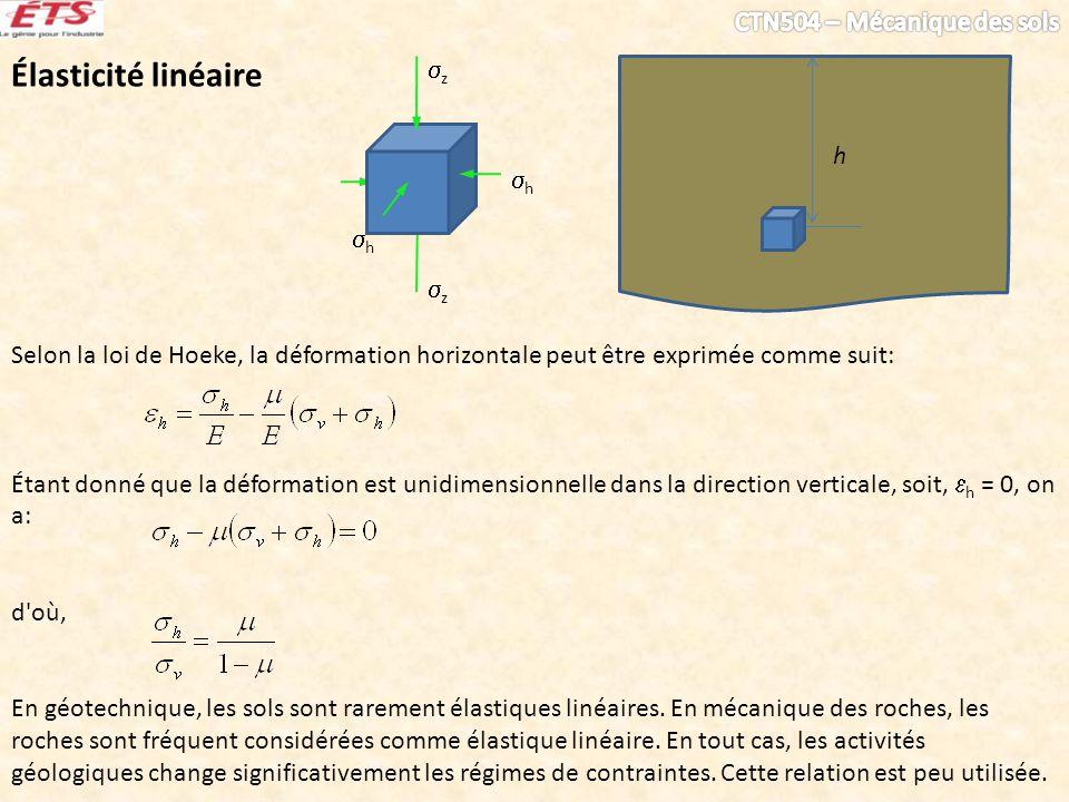 h z z h h Élasticité linéaire Selon la loi de Hoeke, la déformation horizontale peut être exprimée comme suit: Étant donné que la déformation est unidimensionnelle dans la direction verticale, soit, h = 0, on a: d où, En géotechnique, les sols sont rarement élastiques linéaires.