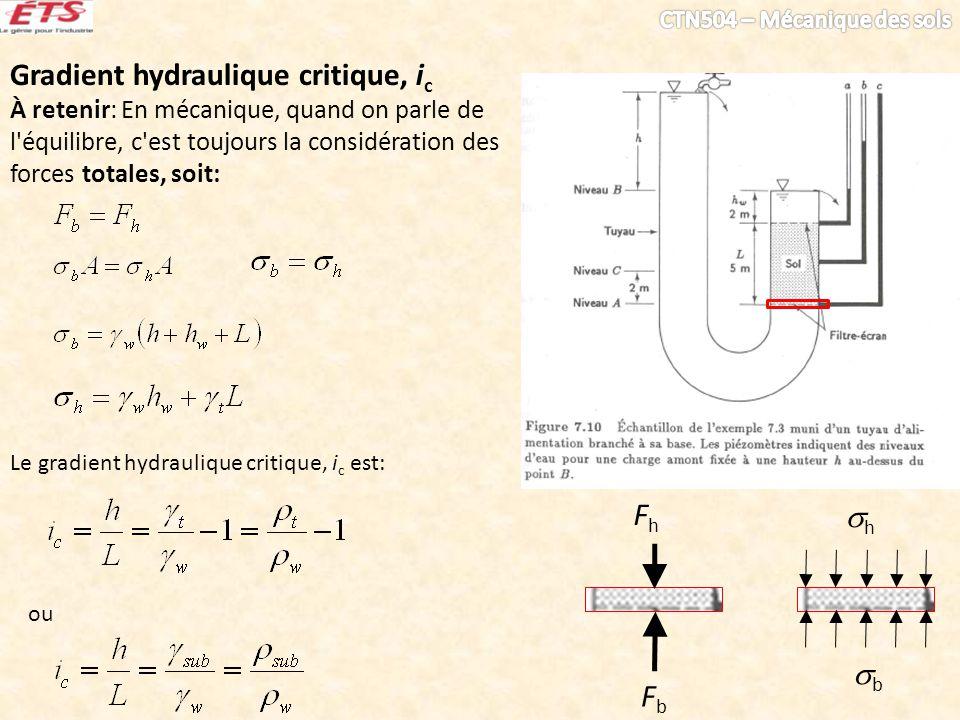 Gradient hydraulique critique, i c À retenir: En mécanique, quand on parle de l équilibre, c est toujours la considération des forces totales, soit: FbFb FhFh b h Le gradient hydraulique critique, i c est: ou