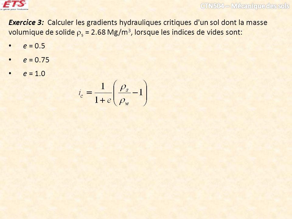 Exercice 3: Calculer les gradients hydrauliques critiques d'un sol dont la masse volumique de solide s = 2.68 Mg/m 3, lorsque les indices de vides son